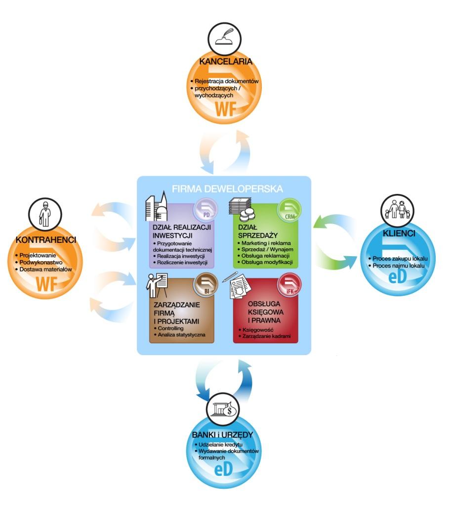 Mapa procesów w firmie deweloperskiej